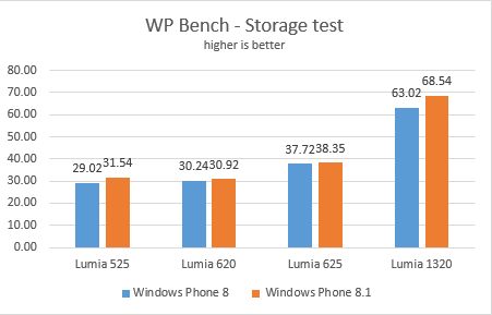 wp81performance4