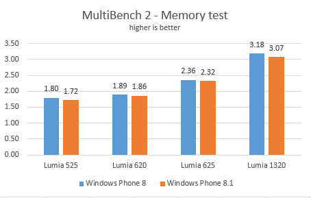 wp81performance5