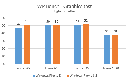 wp81performance8