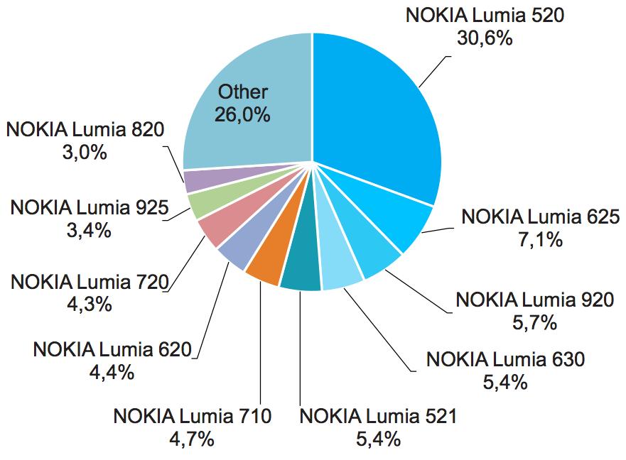 Adduplex Windows Phone Stats