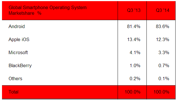 windows-phone-market-share