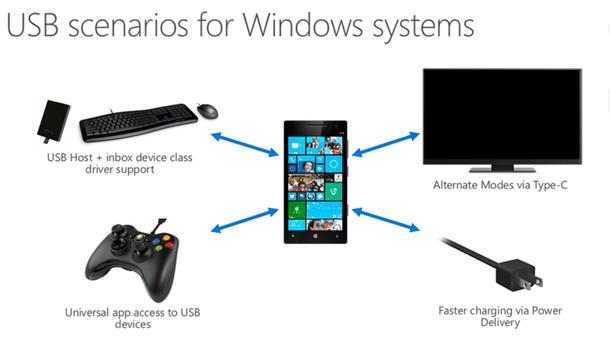 usb-Windows-Phone-Windows-10