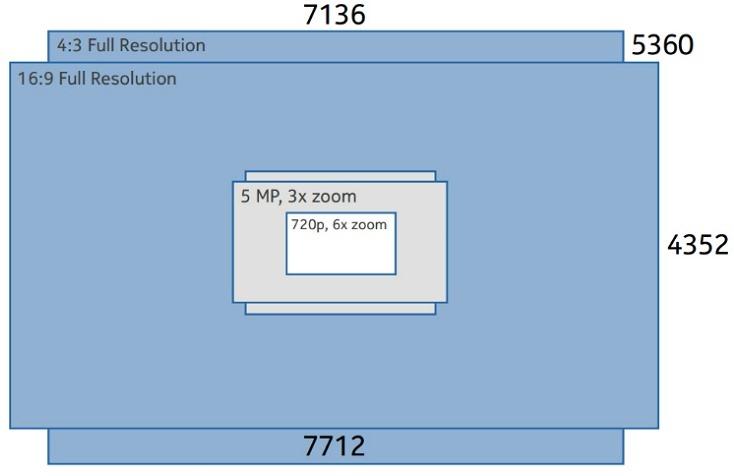 nokia-lumia-1020-resolution-diagram