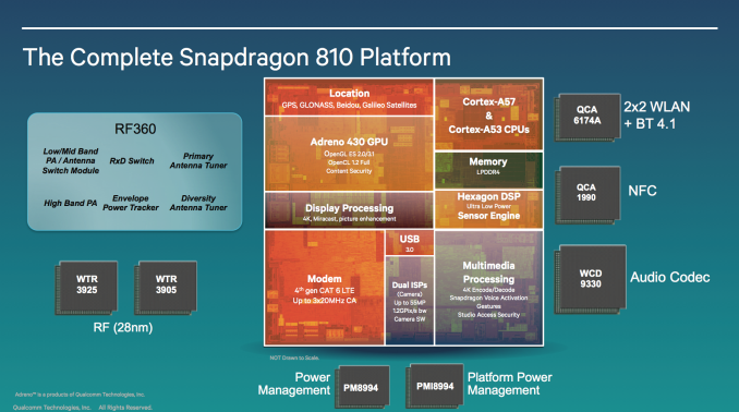 Snapdragon 810 and 808 Processors