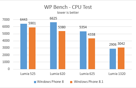 wp81performance2